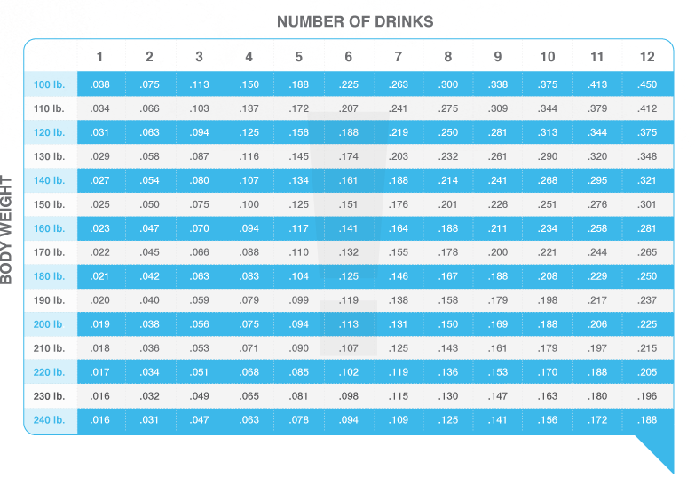 Blood Alcohol Chart - Do Most People Have A High Blood Alcohol Concentration Level When They Are Stopped For A DUI Or Are They Closer To The Legal Limit?